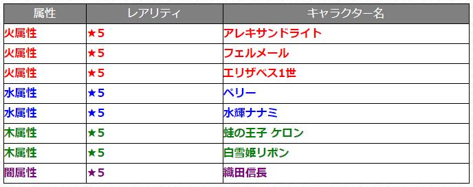 ガチャ『覇者道』1月11日_対象キャラクター