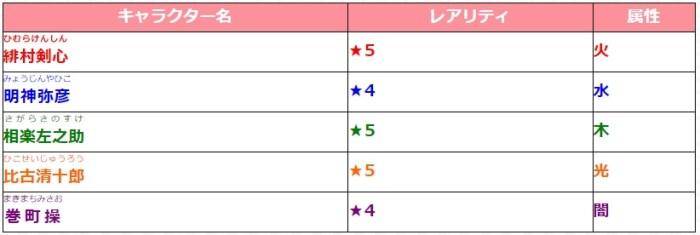 ガチャ『るろうに剣心-明治剣客浪漫譚-』_排出キャラクター
