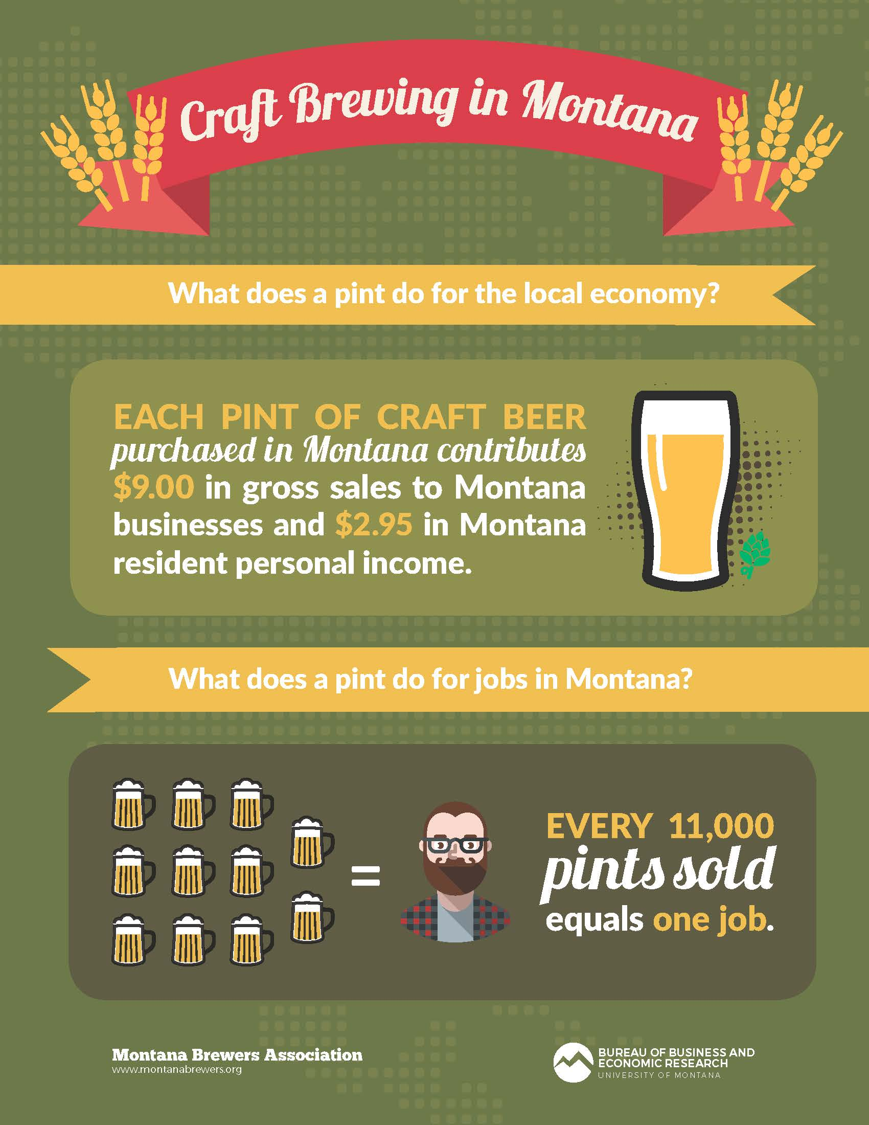 Continuing Economic Impact Of Craft Brewing In Mt 2016 Montana