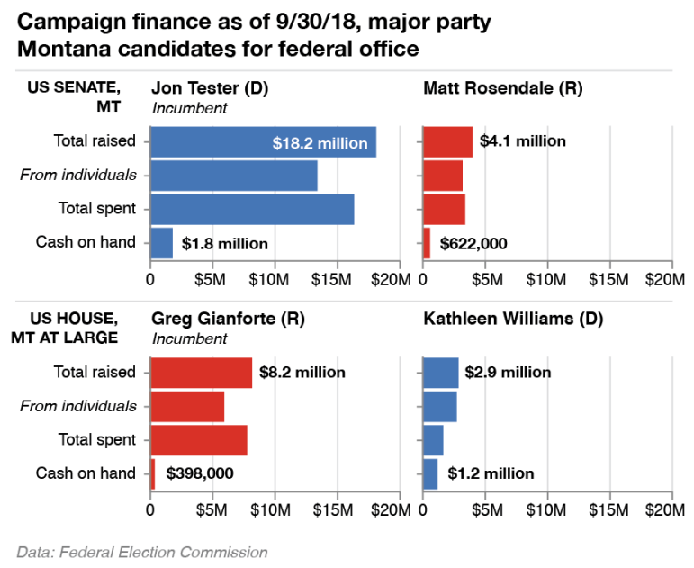 Campaign finance as of 9/30/18