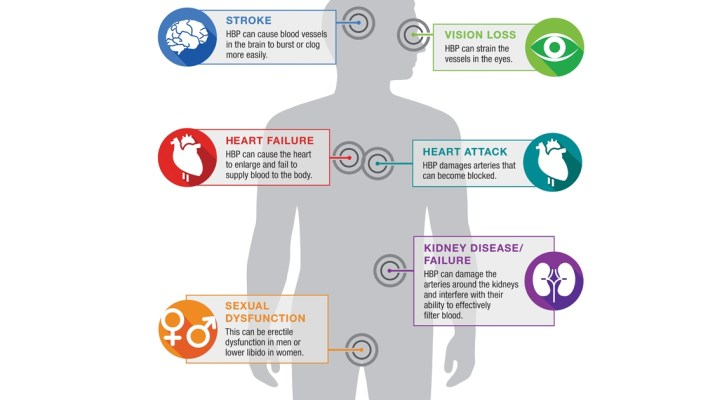 In most cases, the damage inflicted by high blood pressure takes place over time. Left undetected or uncontrolled, high blood pressure can lead to several critical situations.