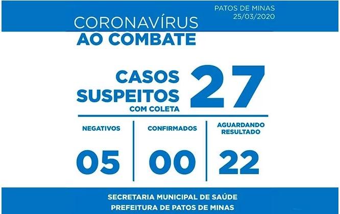 Número de casos suspeitos de coronavírus em Patos de Minas sobe de 17 para 27 em 24 horas