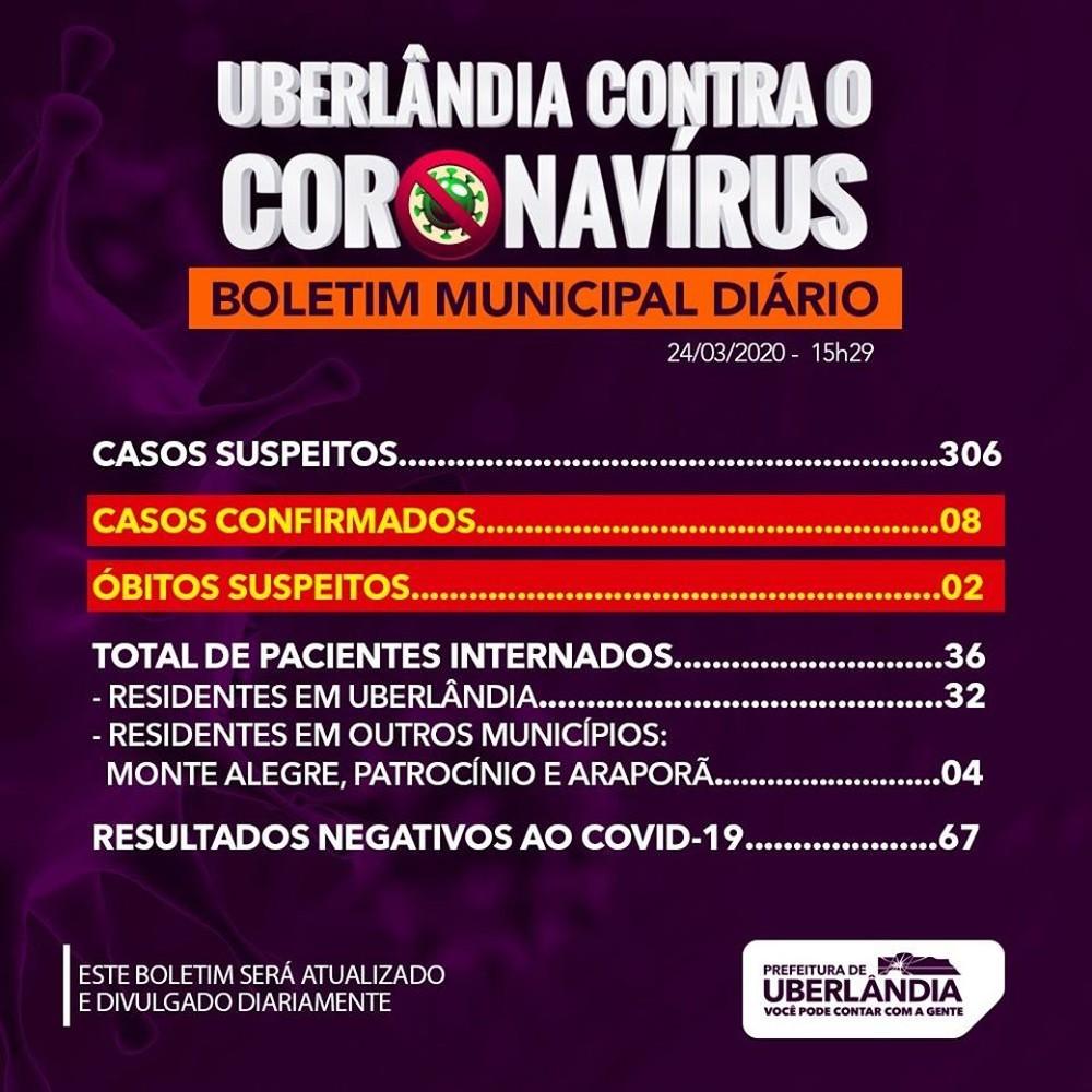 Prefeitura de Uberlândia confirma 8º caso de coronavírus na cidade