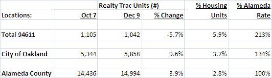 Foreclosure Stats Dec 9