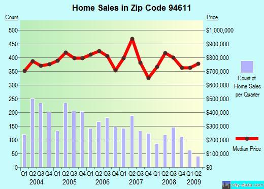 City Data, 94611 - Q2, 2009