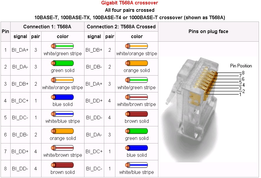 rj45 crossover wiring diagram domestic switchboard australia compsci 476 assignment: ethernet cable