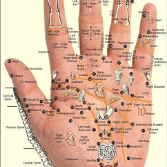 Pressure Points Diagram Massage Fisher Plow Wiring Dodge Hand And Foot Reflexology Meridians What Are They How Do You