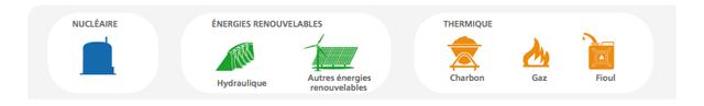 énergies renouvelable - Cours d'électricité à l'école Montessori Internationale de Bordeaux-Gradignan