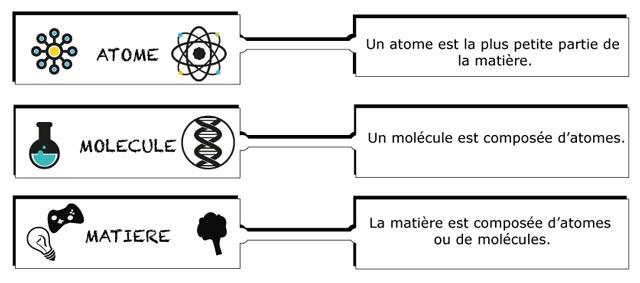 Montessori International Bordeaux : sciences, expérience en chimie. Atome, molécule et matière