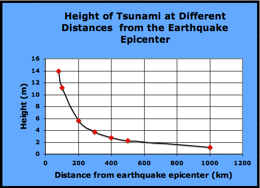 tsunami diagram with labels rectifier regulator wiring geometry calculating the height of a using basic