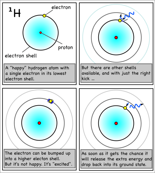 small resolution of a hydrogen atom s electron