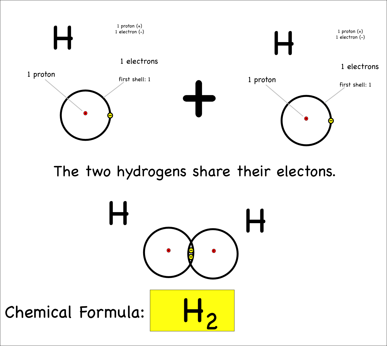 hight resolution of two hydrogen atoms bond covalently by sharing electrons