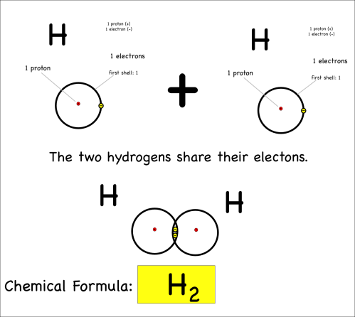 small resolution of two hydrogen atoms bond covalently by sharing electrons