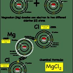 Neon Atom Diagram 1990 Ford F150 Starter Solenoid Wiring Magnesium Drawing Great Installation Of Sub Atomic Particles Montessori Muddle Rh Montessorimuddle Org Chlorine