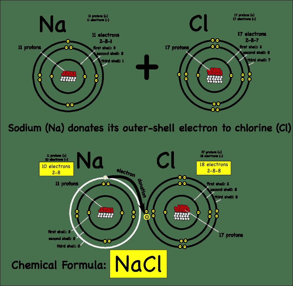 medium resolution of sodium