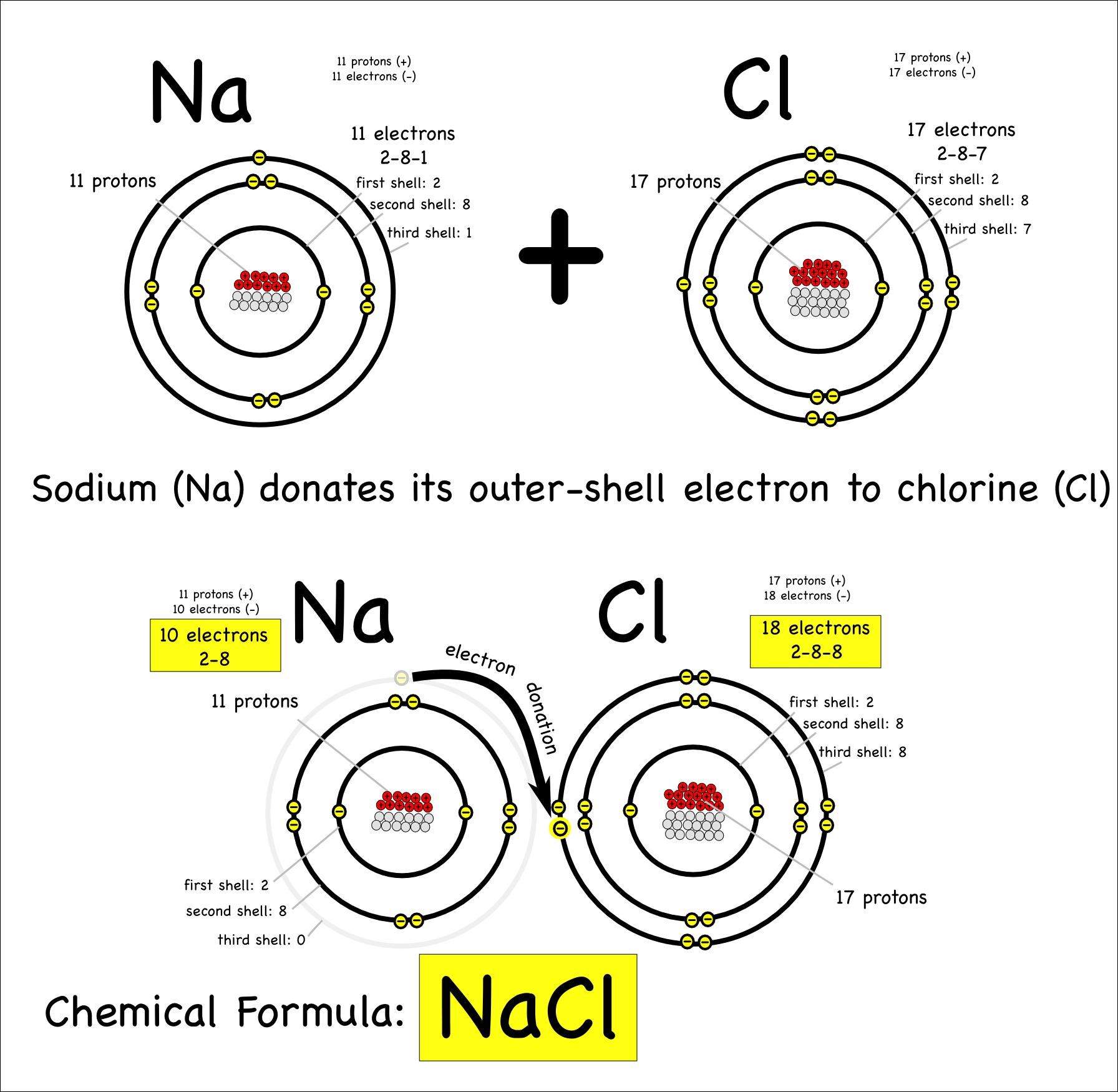 hight resolution of sodium and chloride