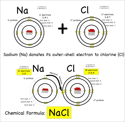 small resolution of sodium and chloride