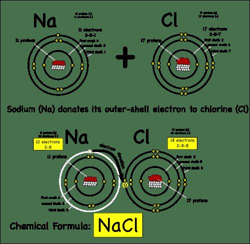 small resolution of sodium