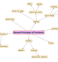 analyzing functions  [ 1449 x 861 Pixel ]