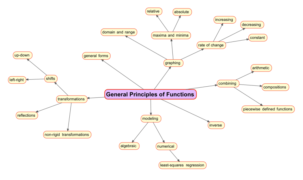 medium resolution of analyzing functions