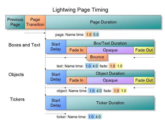 LightwingPowerPointDiagram5