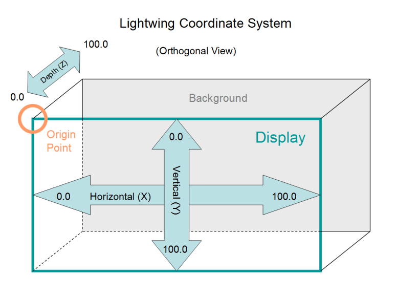Lightwing Coordinate System