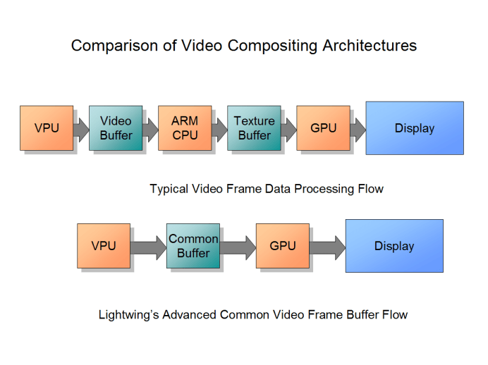Lightwing's Video Rendering Technology