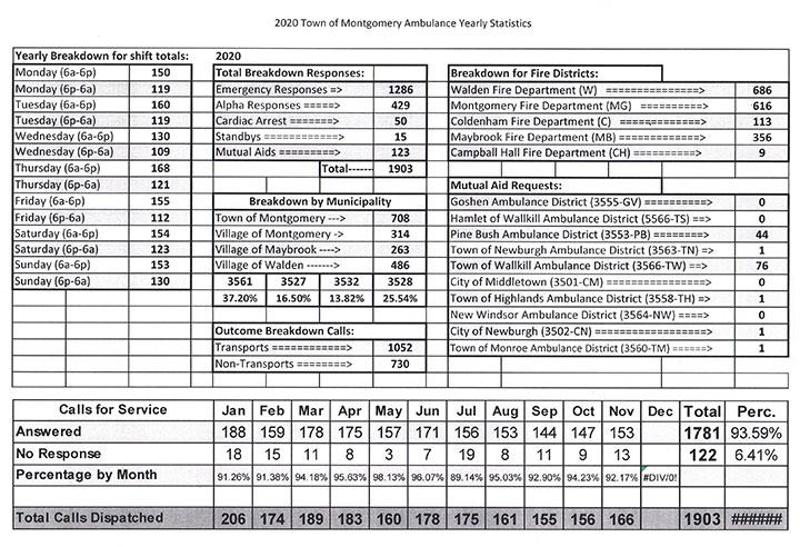 2020-Montgomery-Ambulance-Stats