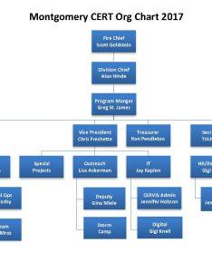 Cert org chart also  montgomerycert rh