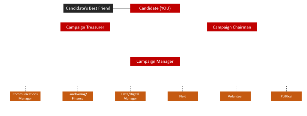 Organization chart for a large statewide or county-wide or congressional campaign