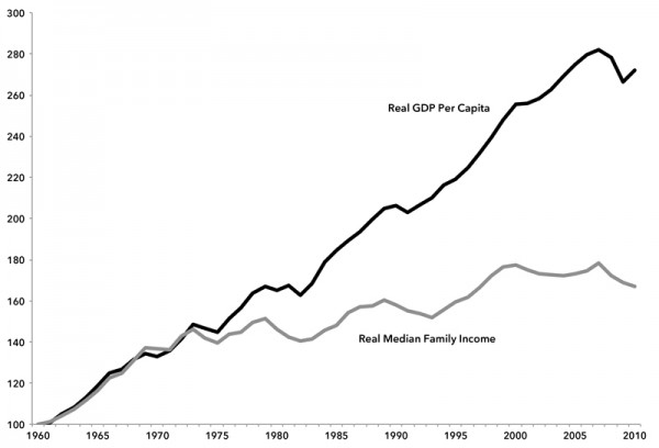 Chart 2. Index of Growth in Real GDP Per Capita and Real Median Household Income, 1960–2010