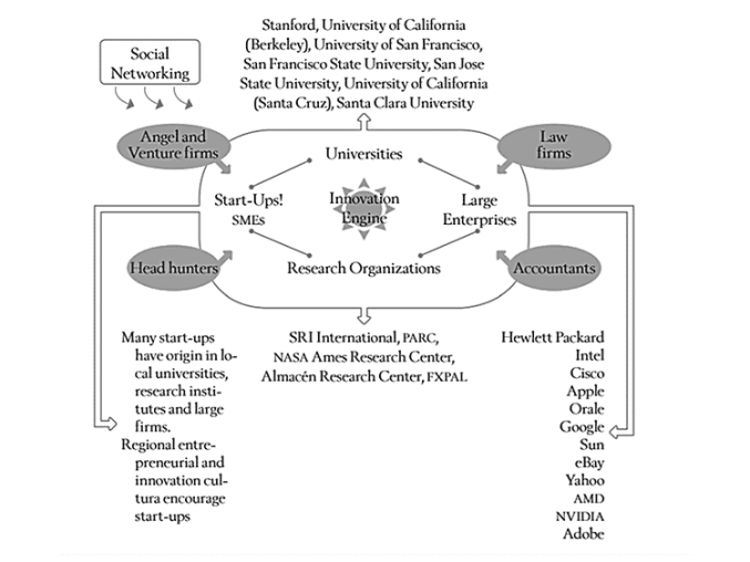 Chart 1. Graphic Representation of the Silicon Valley Innovation System