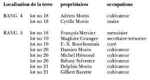 Habitants du Village Lafontaine