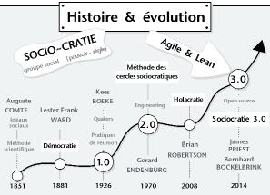 Histoire de la sociocratie