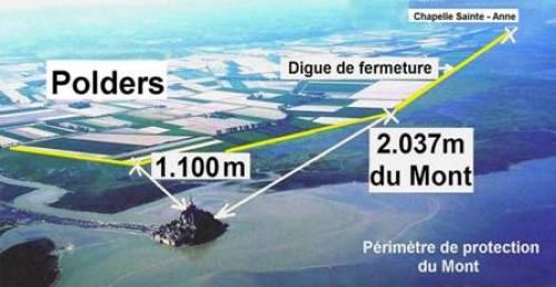 limite des polders
