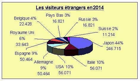 Visiteurs étrangers