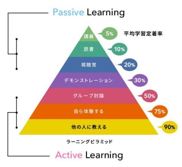 ラーニングピラミッドからわかるアクティブ度