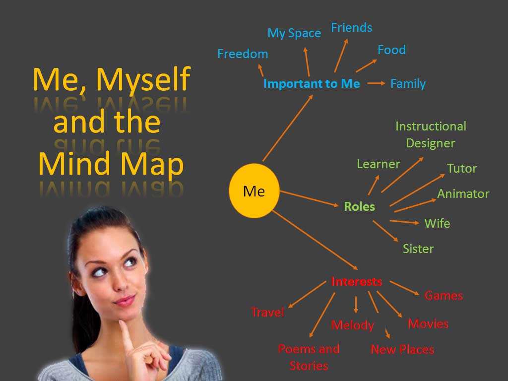 Me Myself And The Mind Map