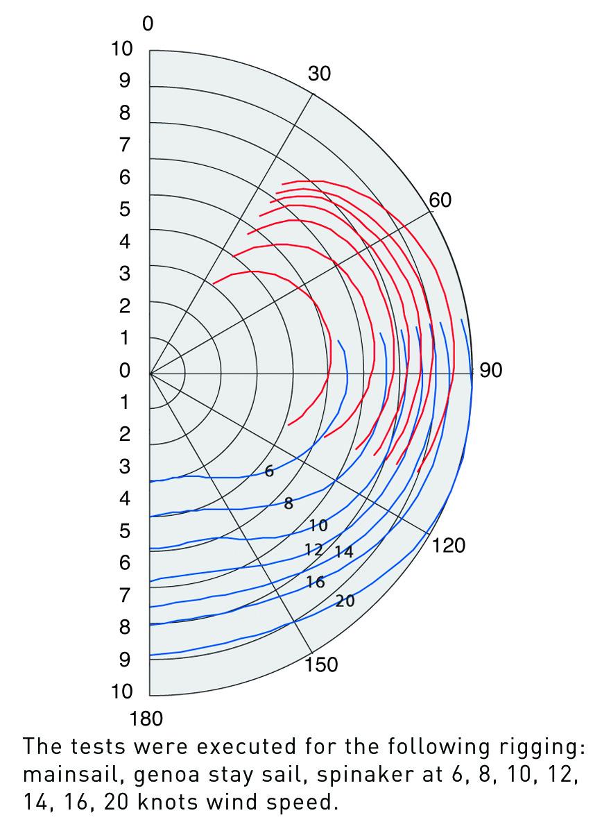 hight resolution of polar diagram delphia yachts 31 d31 wind diagram en original jpg 941 kb year 2014