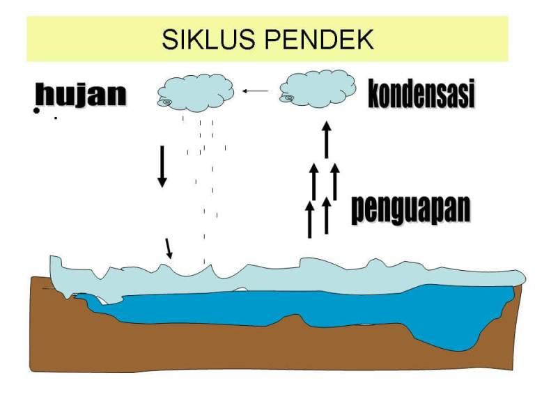 Siklus Hidrologi  Pengertian Proses Terjadinya Macammacam