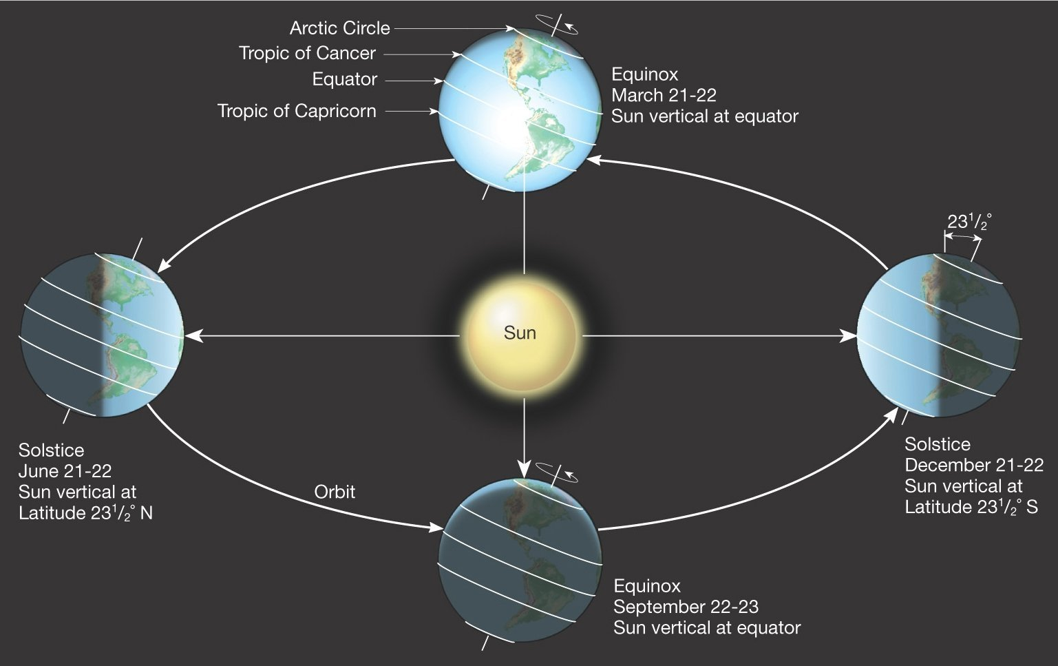 hight resolution of the equinox and solstice day 2019