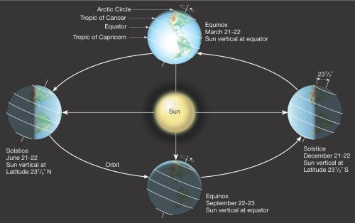 small resolution of the equinox and solstice day 2019