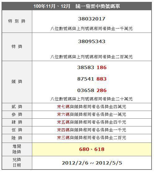 統一發票中獎號碼100年11-12月 & 大樂透100組號碼新年紅包 - 月光下的嘆息!