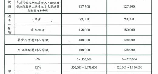 個人綜合所得稅扣除額2015 、免稅額、課稅級距表