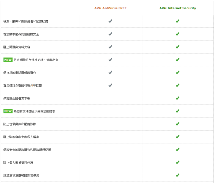 防毒軟體推薦 AVG 2016免費版下載