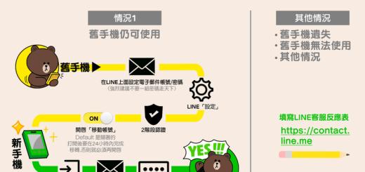 LINE換手機無法正常執行? LINE移動帳號教學官方版