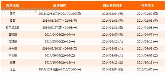 高鐵台鐵春節訂票時間2014
