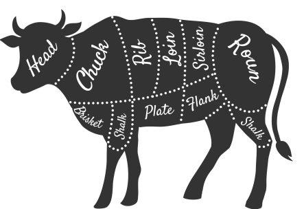 Cow diagram