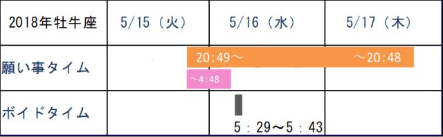 2018年5月牡牛座の新月ボイドタイム表