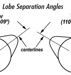 the lobe separation angle or lsa is the angle in camshaft degrees between the maximum lift [ 1531 x 666 Pixel ]